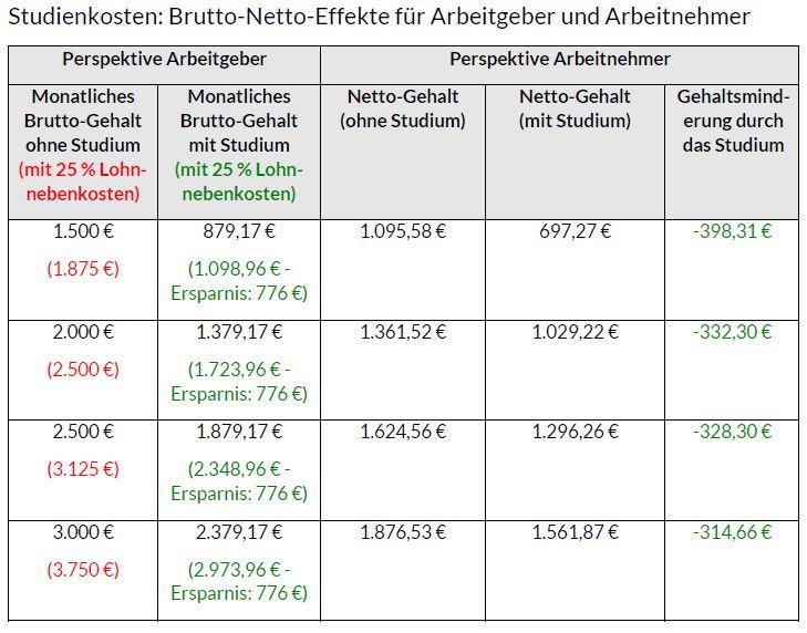DAPR-Masterstudium_Brutto-Netto-Effekte