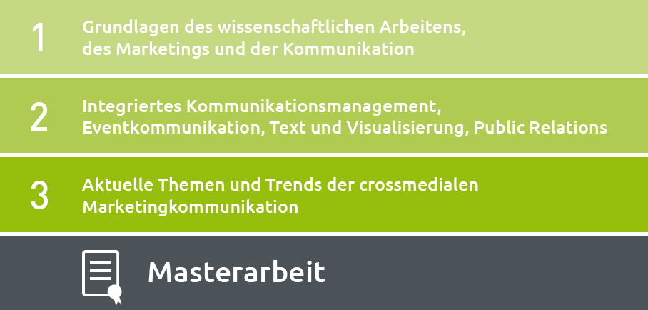"Lernstufen im Online-Studium ""Crossmediale Marketingkommunikation (MA)"""