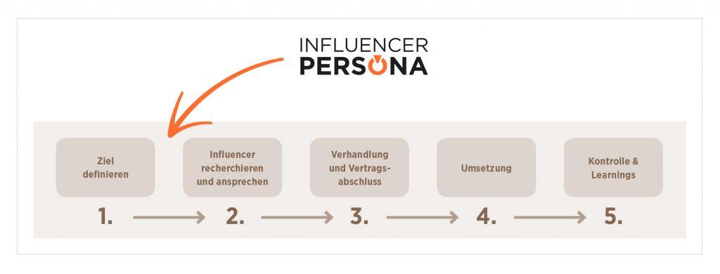 Im DAPR-Seminar Influencer Marketing arbeiten die Teilnehmer auch mit dem Online-Tool Influencer Persona von André Karkalis.