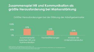 Grafik zur DAPR-Umfrage Arbeitgeberkommunikation 2018: Zusammenspiel HR und Kommunikation als größte Herausforderung bei Markenstärkung