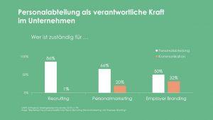 Grafik zur DAPR-Umfrage Arbeitgeberkommunikation 2018: Personalabteilung als verantwortliche Kraft im Unternehmen
