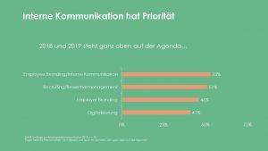 Grafik zur DAPR-Umfrage Arbeitgeberkommunikation 2018: Interne Kommunikation hat Priorität